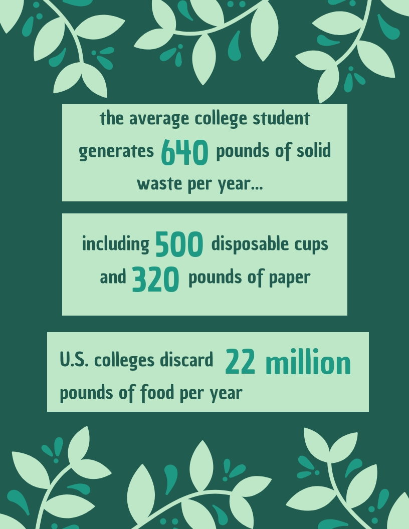Colleges witness significant spikes in their solid waste at the end of the school year as well, according to Connecticut's Department of Energy & Environmental Protection.