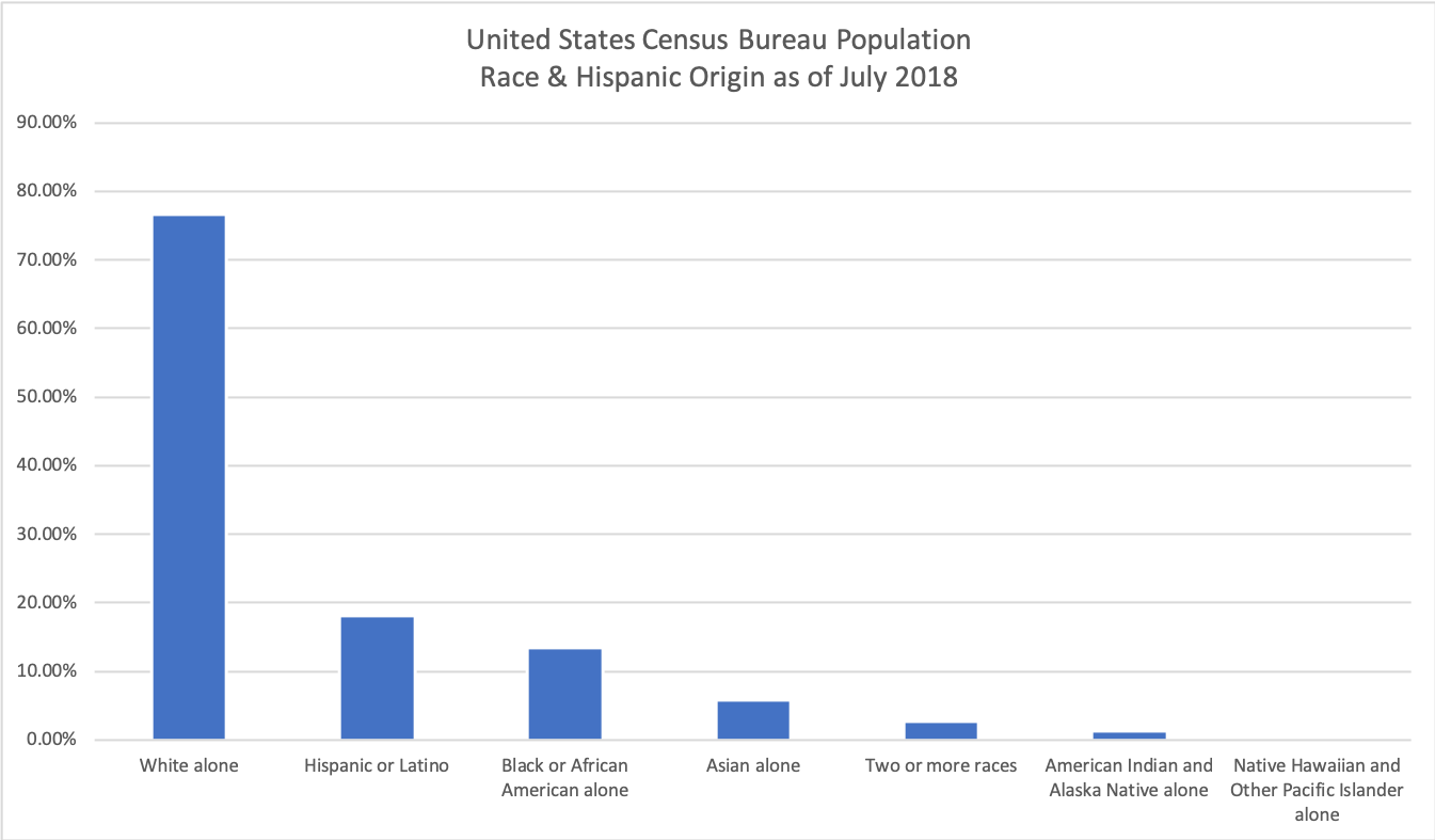 Data from the United States Census Bureau 2018 annual report.