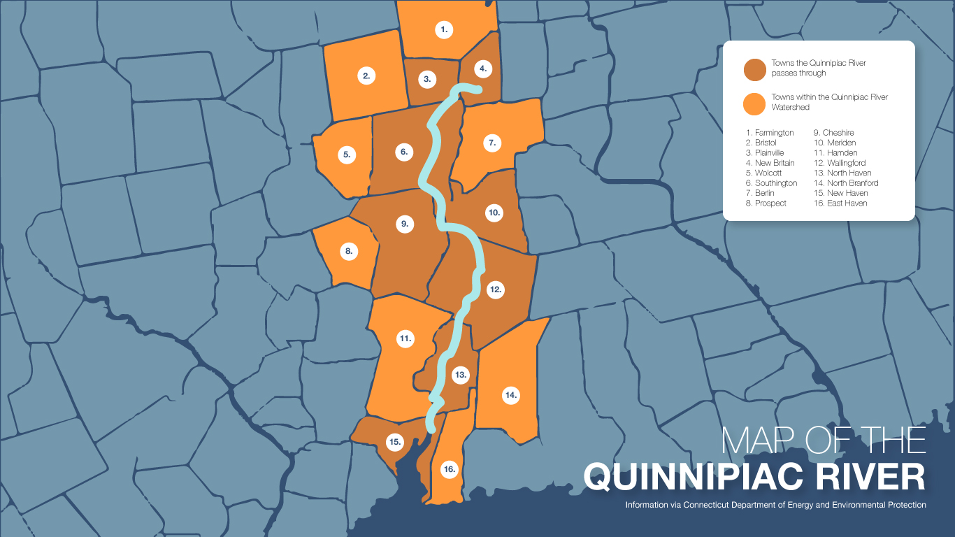 The Quinnipiac River, which begins in New Britain and ends in New Haven, is 38 miles long and travels through 14 municipalities.