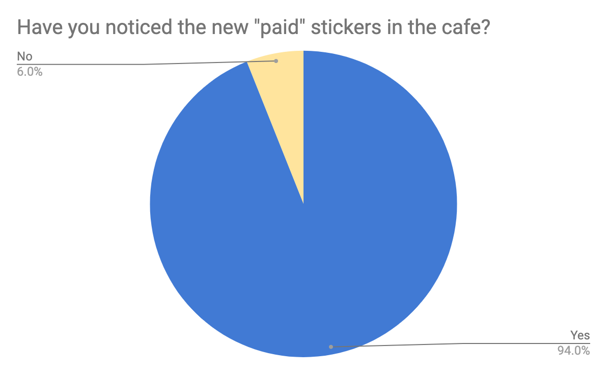 HQ Press survey results of 200 people