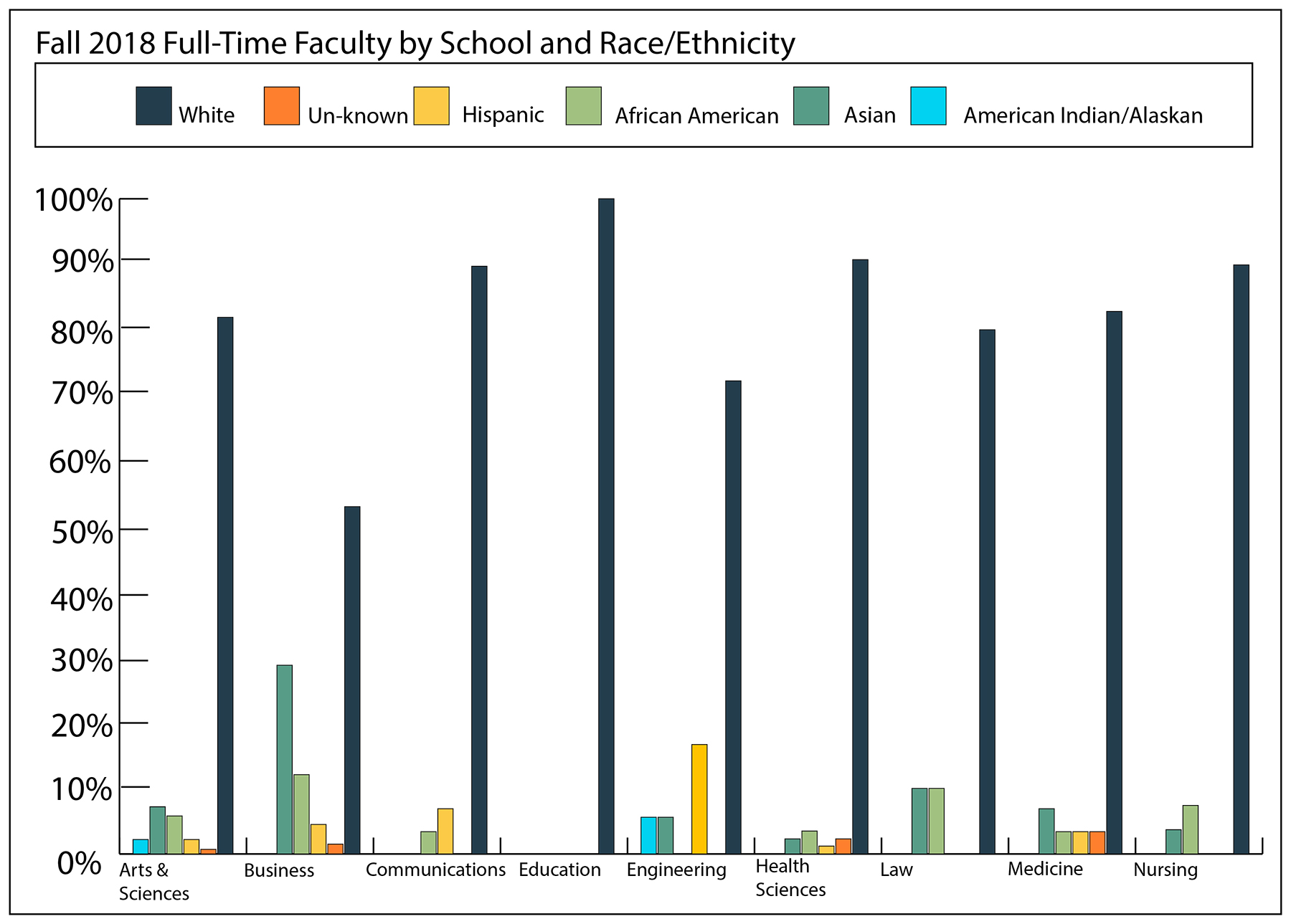 Bar graph outlining the racial demographics of 2018 full-time faculty members by school.