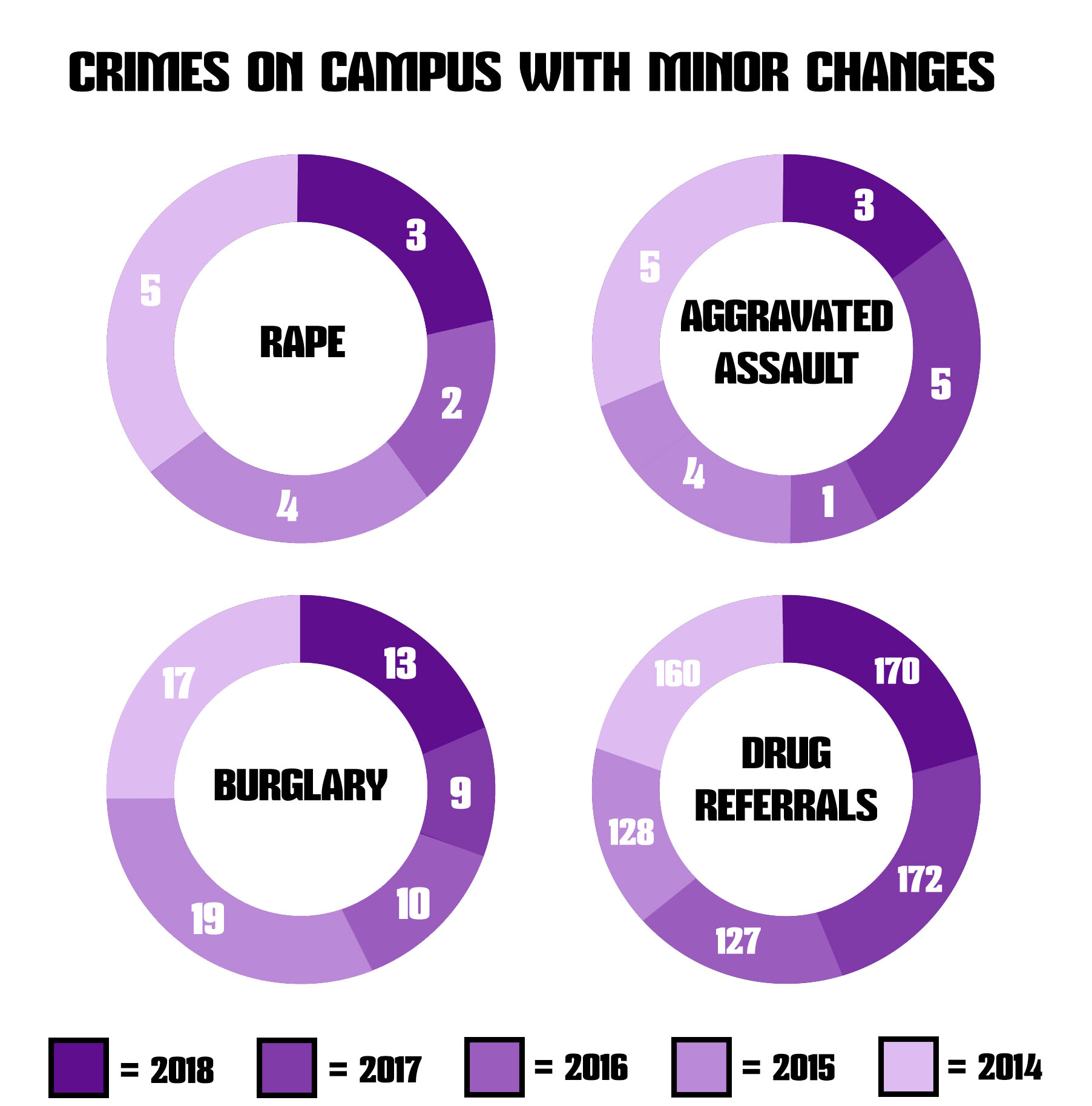 Rape, aggravated assault, burglary and drug referrals are four crimes that have maintained a steady rate since 2014.