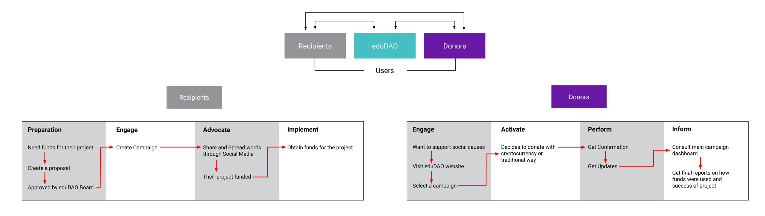 eduDAO_structure_flows.png