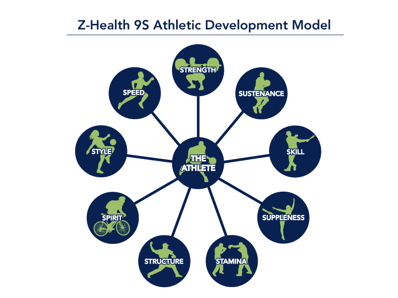 Z Health 9s Athletic Development Model