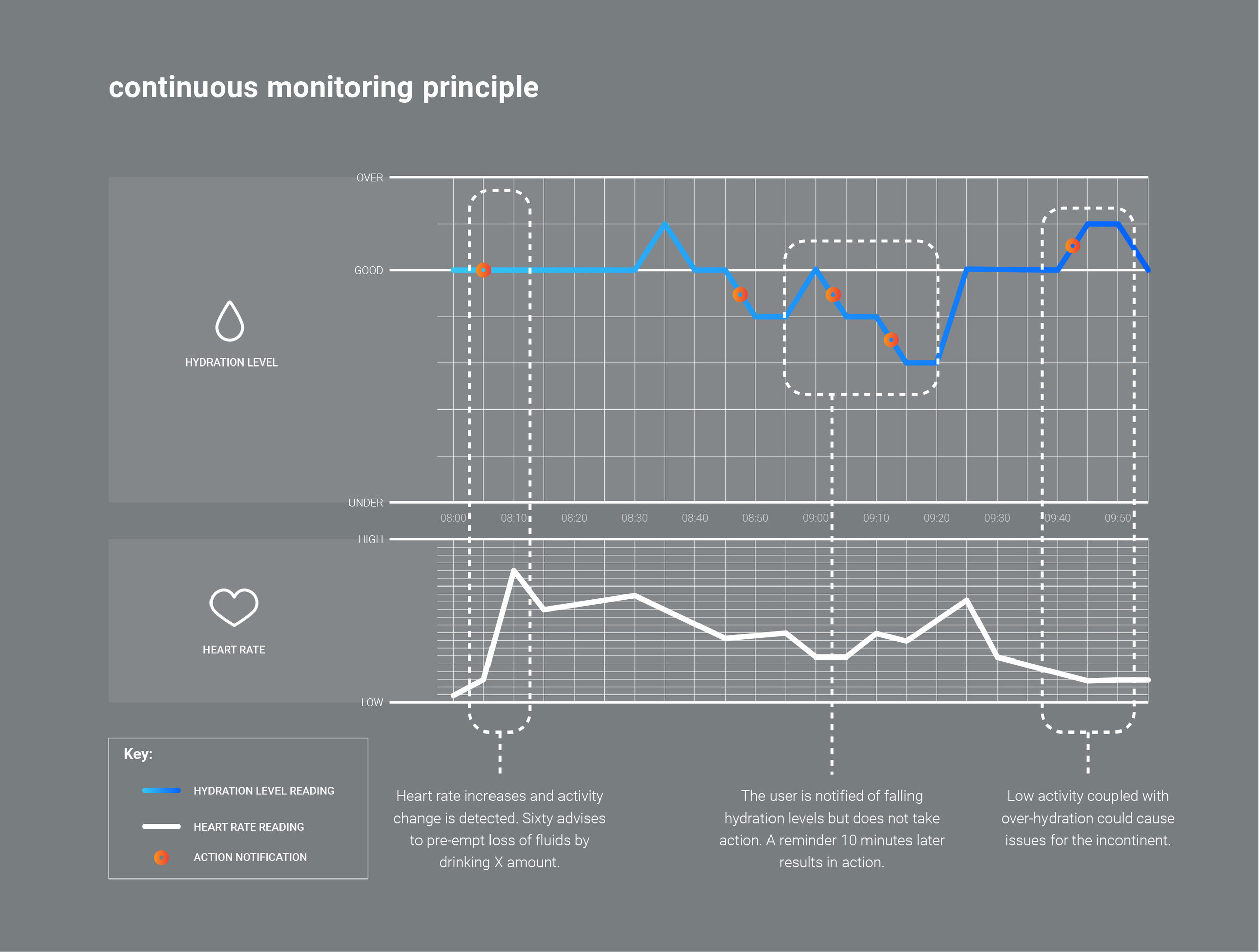 Continuous Monitoring Principle