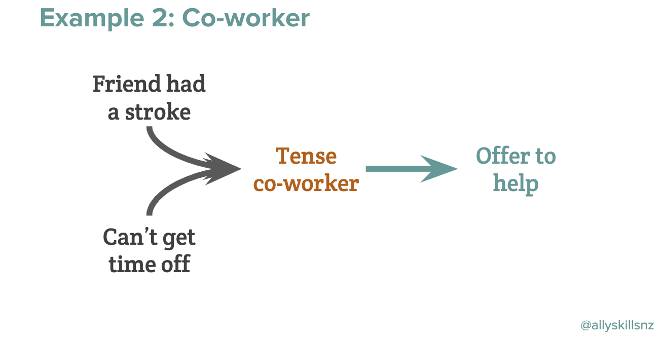 Example 2: Tense co-worker. This diagram represents the social systems that could be in play when a co-worker is tense at work. In this example, the co-worker's friend had a stroke and now they can't get time off work, so the co-worker is feeling tense because they're worried about their friend and would like to do more to help.