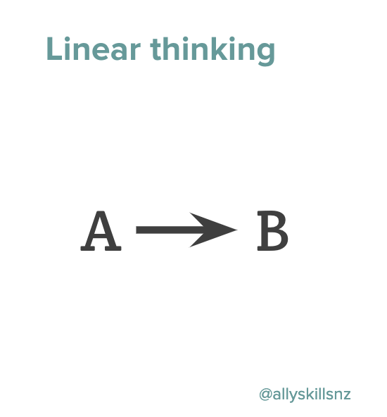 Diagram of linear thinking: A causes B