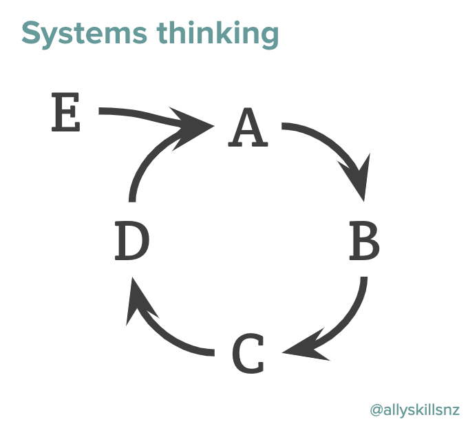 Diagram of systems thinking: Shows that A causes B causes C causes D causes A, and also that E causes A too.