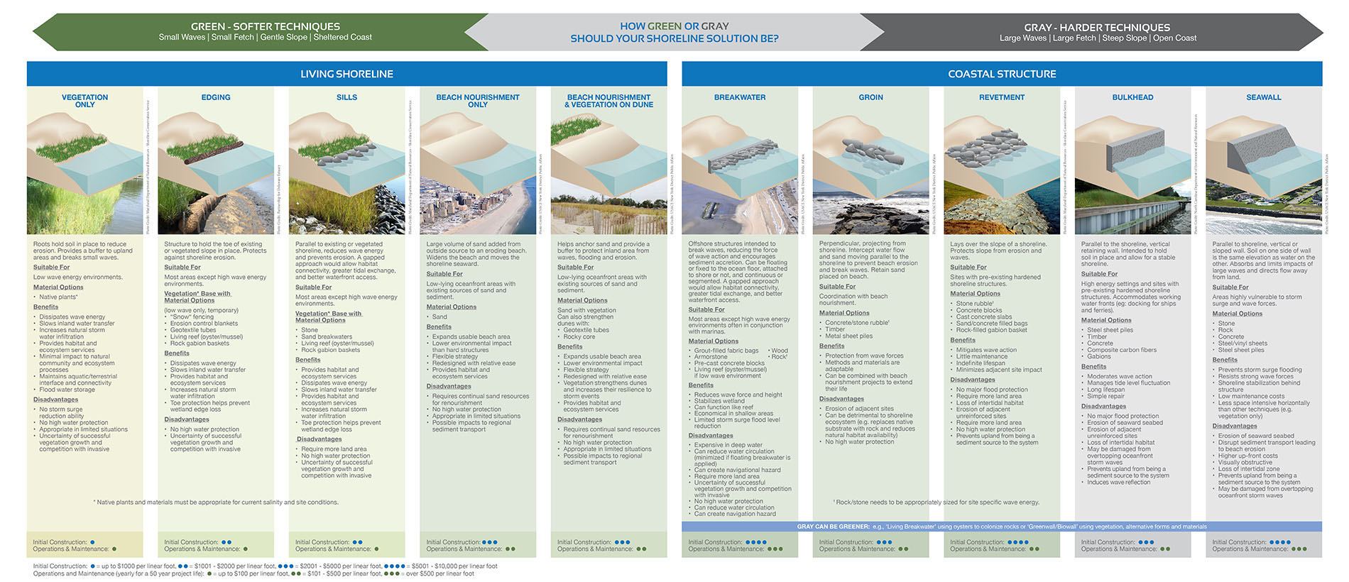 Types of shoreline stabilization techniques, green or softer techniques (more nature friendly) to gray harder techniques.   SAGE Living Shorelines Brochure .