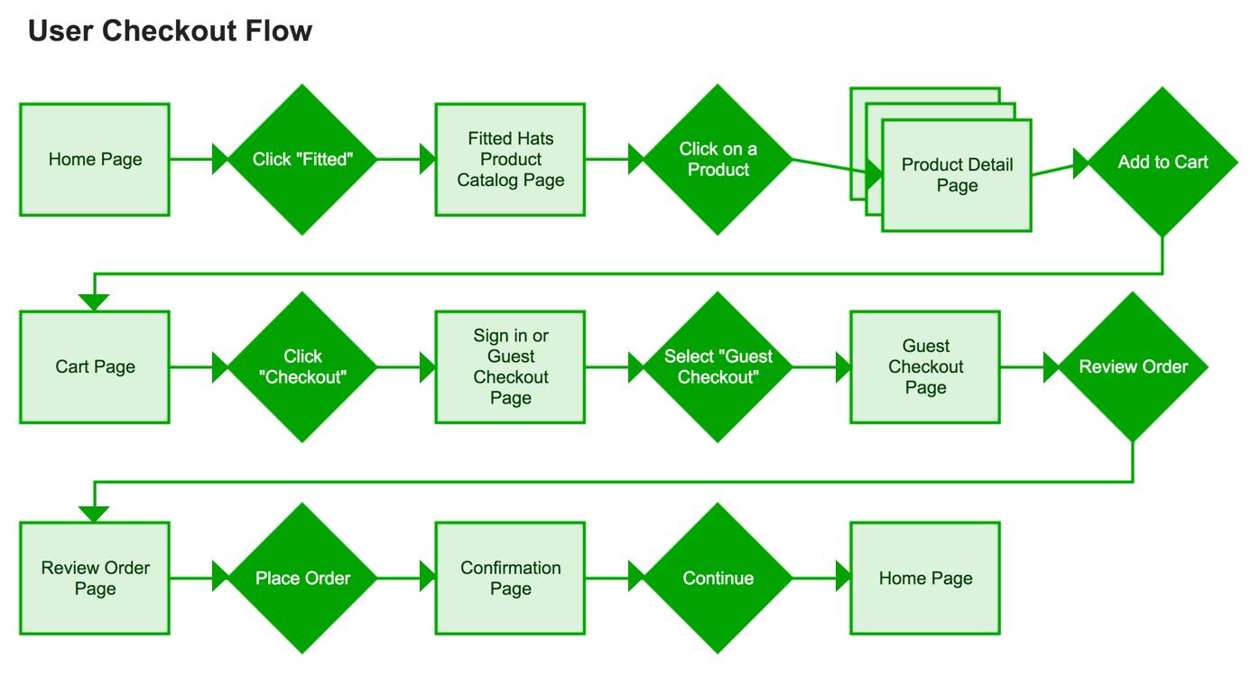 User Checkout Flow Arrows.png