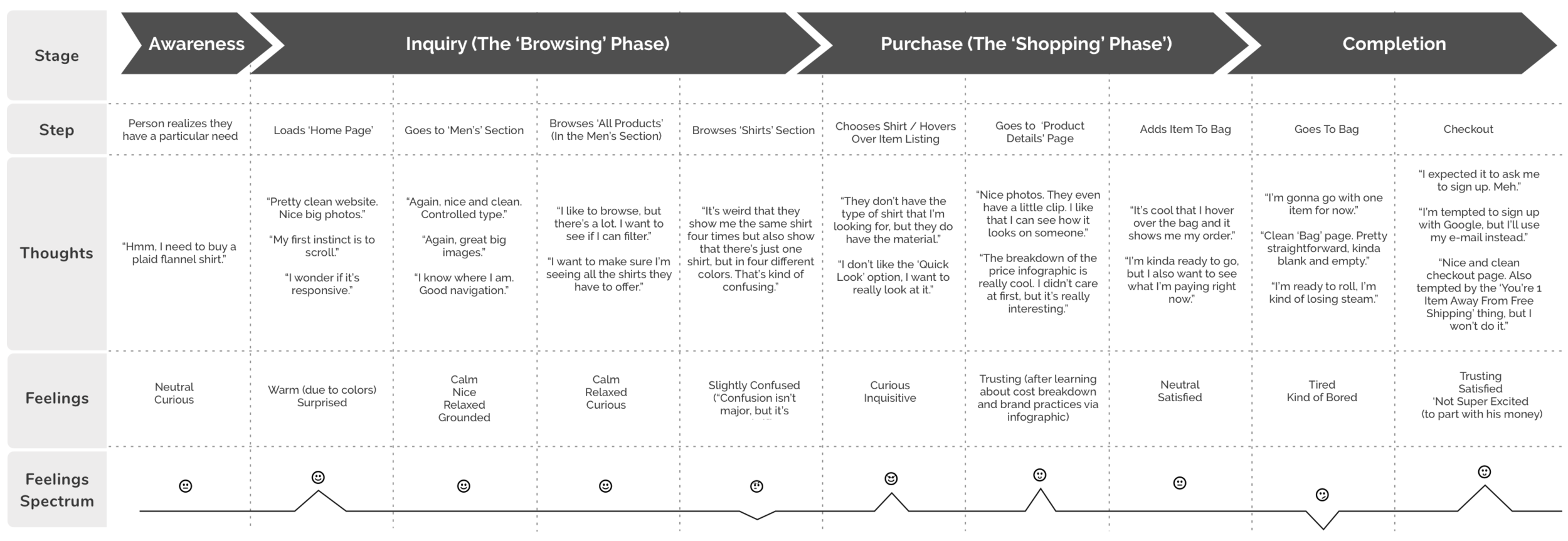 Journey map of a user navigating a main competitor's website. Visualizing the lower points of the experience and its corresponding thoughts, feelings and behaviors had great impact on the design's goals, informing me of what to prevent and/or solve for.