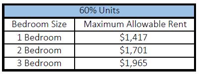 Nexus 60 max rent.png