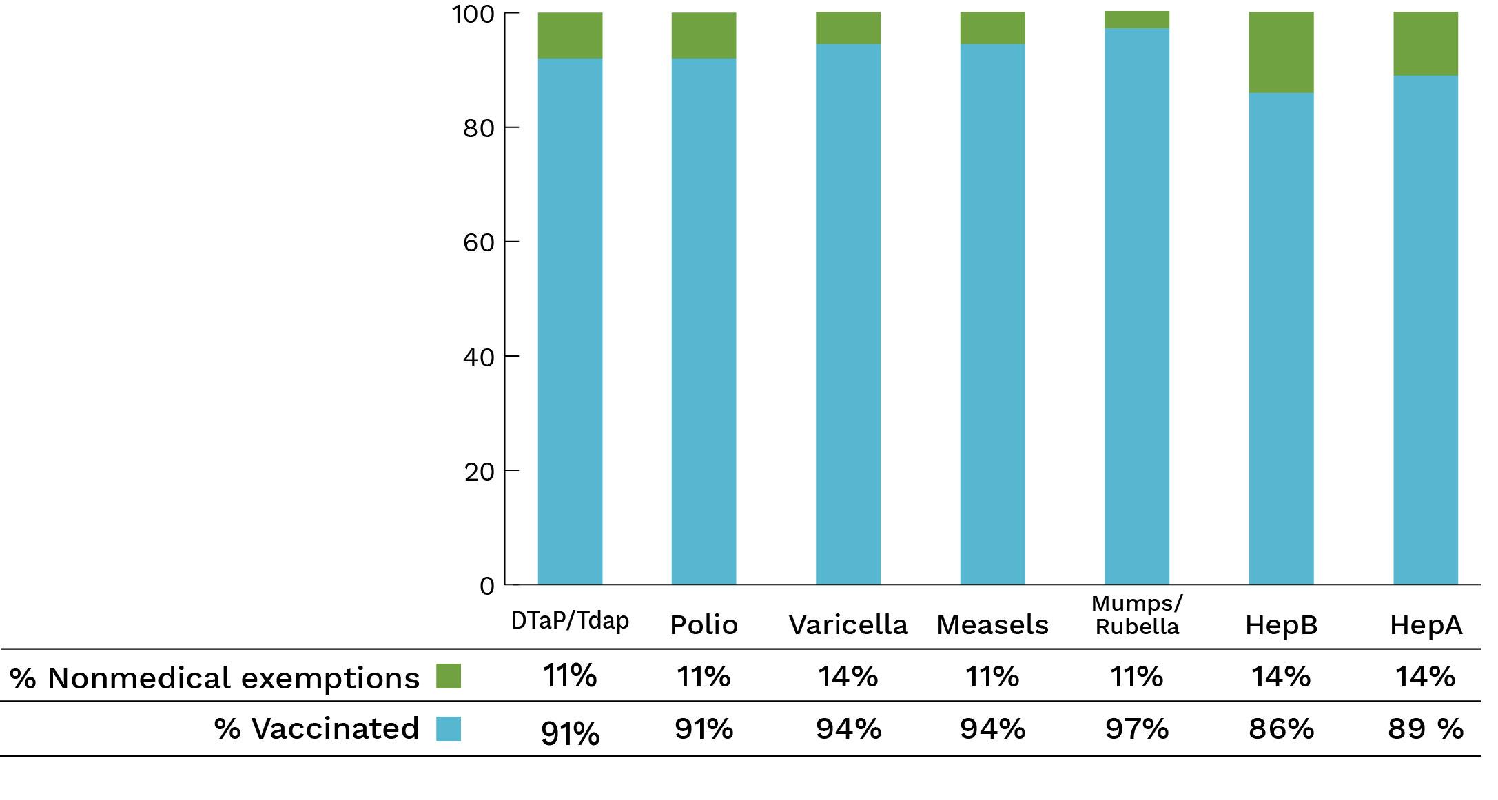 mcminnville-montessori-elementary-immunization-data_032019.jpg