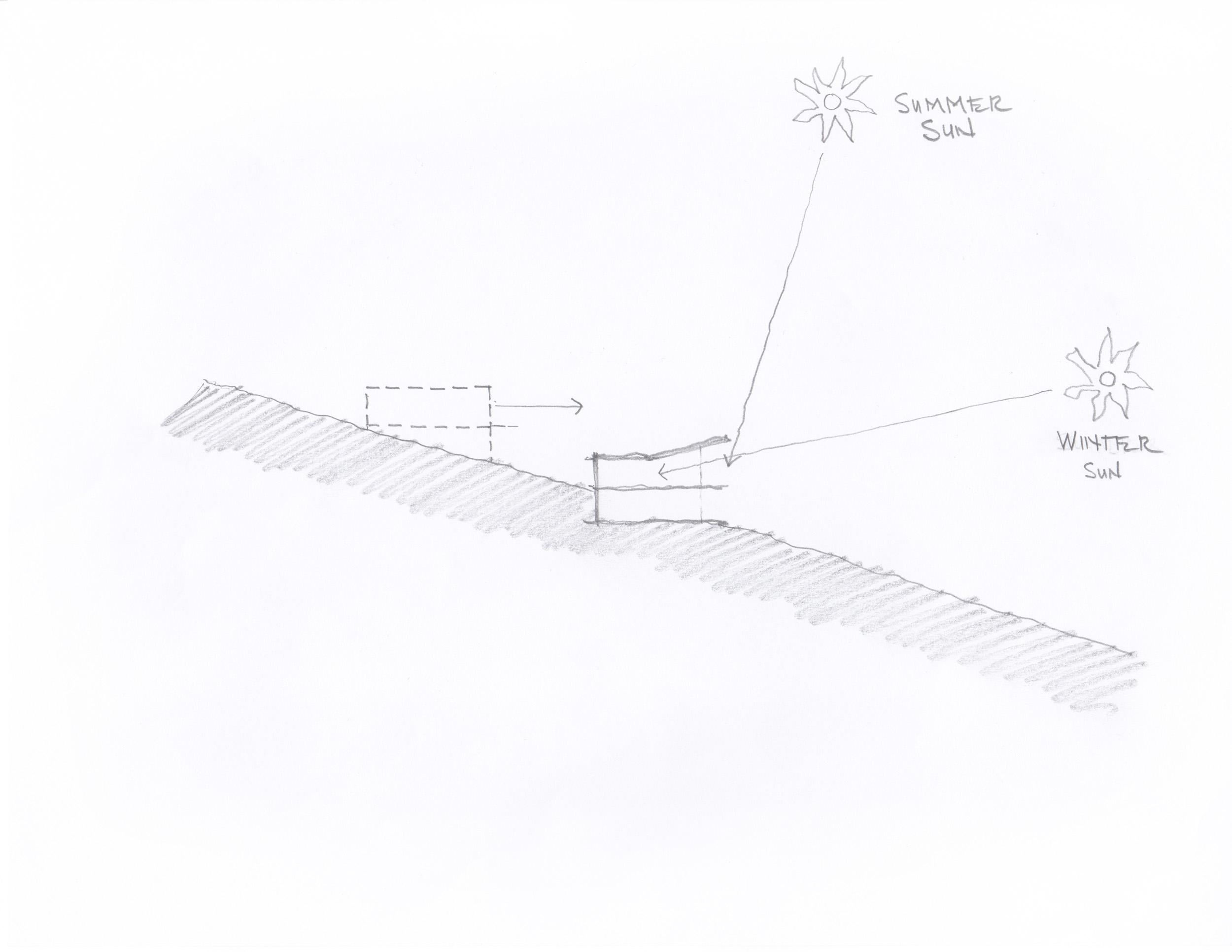 A site section sketch illustrates the strategy for sun shading during the heat of summer and bringing sunshine deep into the home during winter