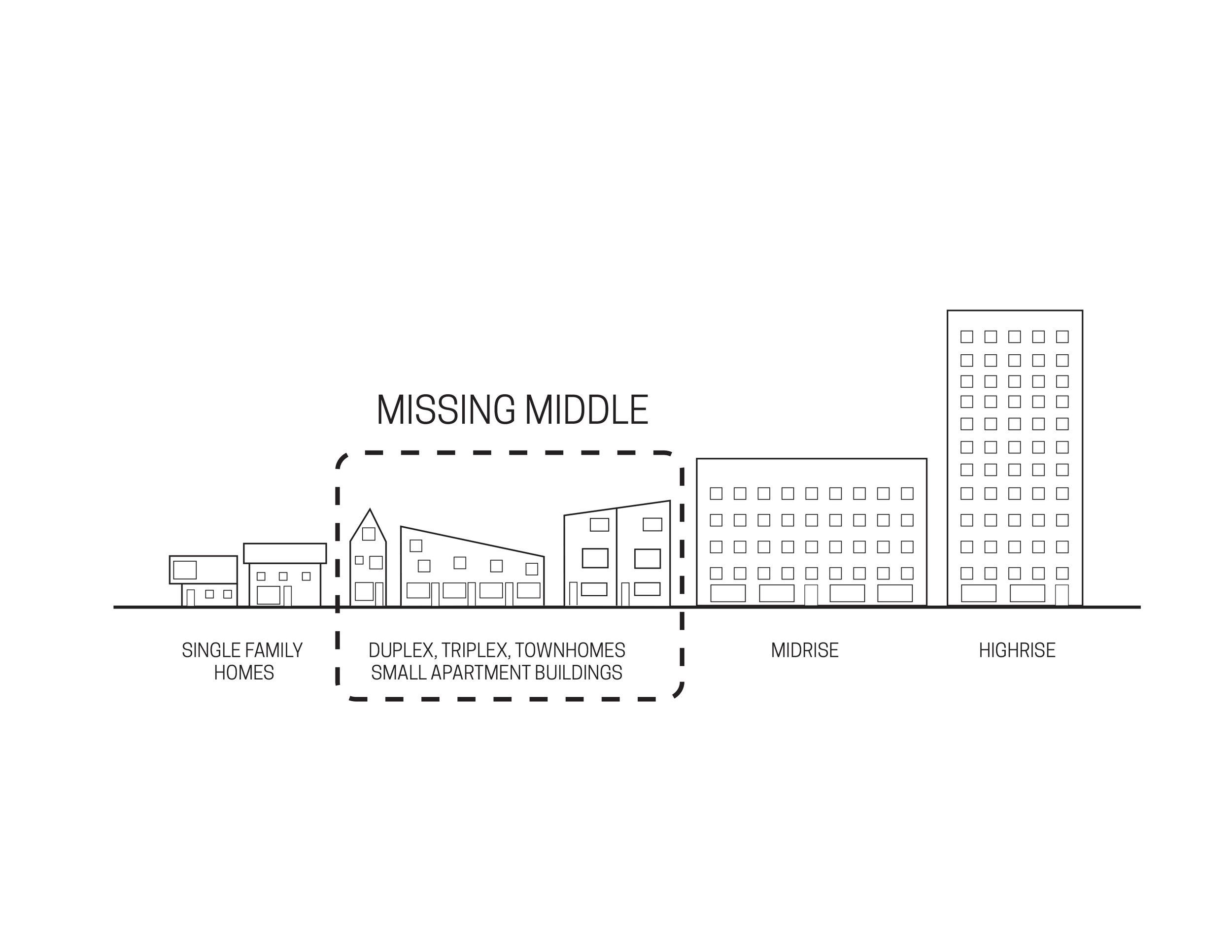 missing-middle-diagram-townhomes-duplex-triplex-wc-studio.jpg