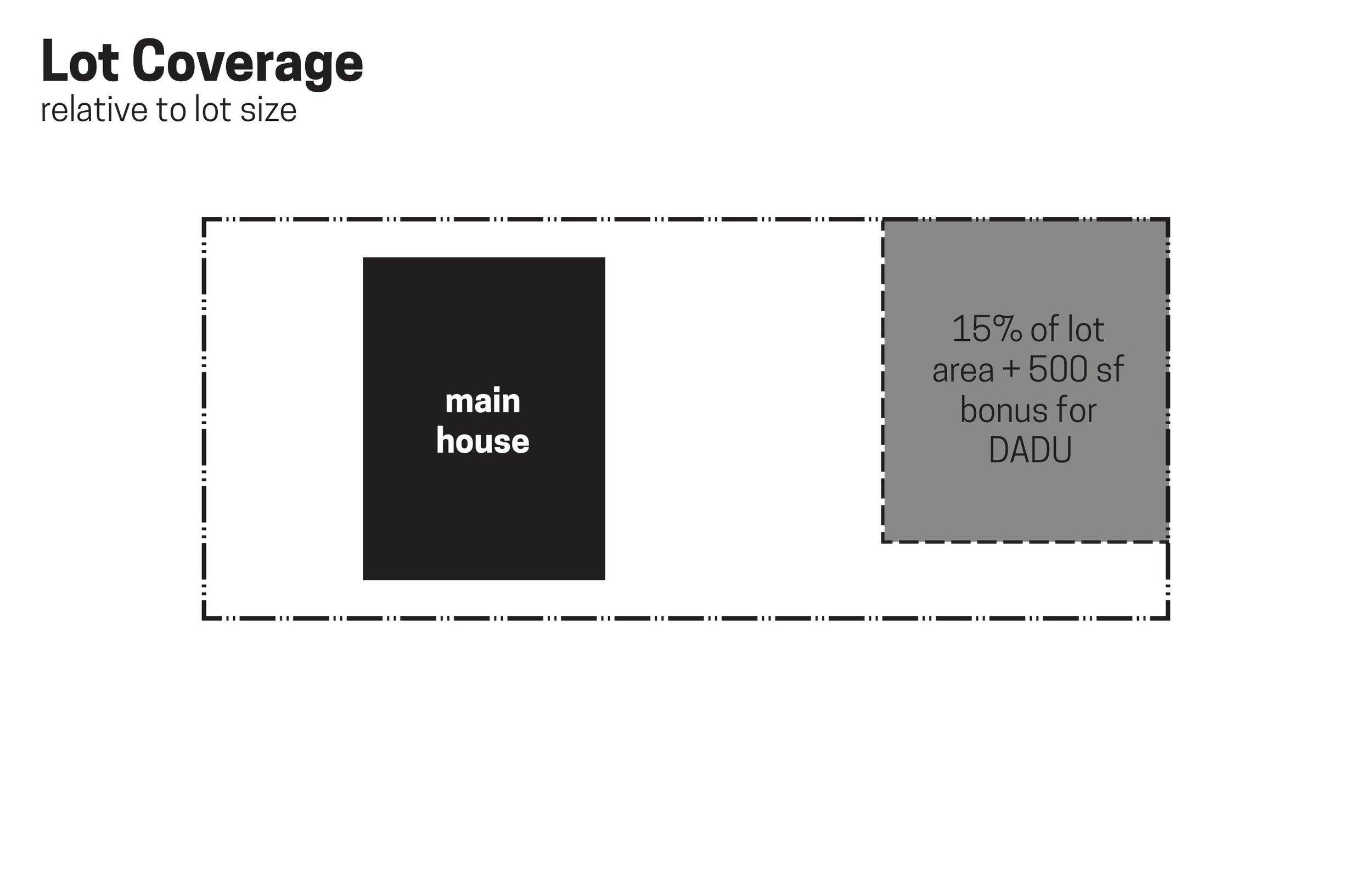 wc-studio-DADU-lot-coverage-relative-to-lot-size.jpg