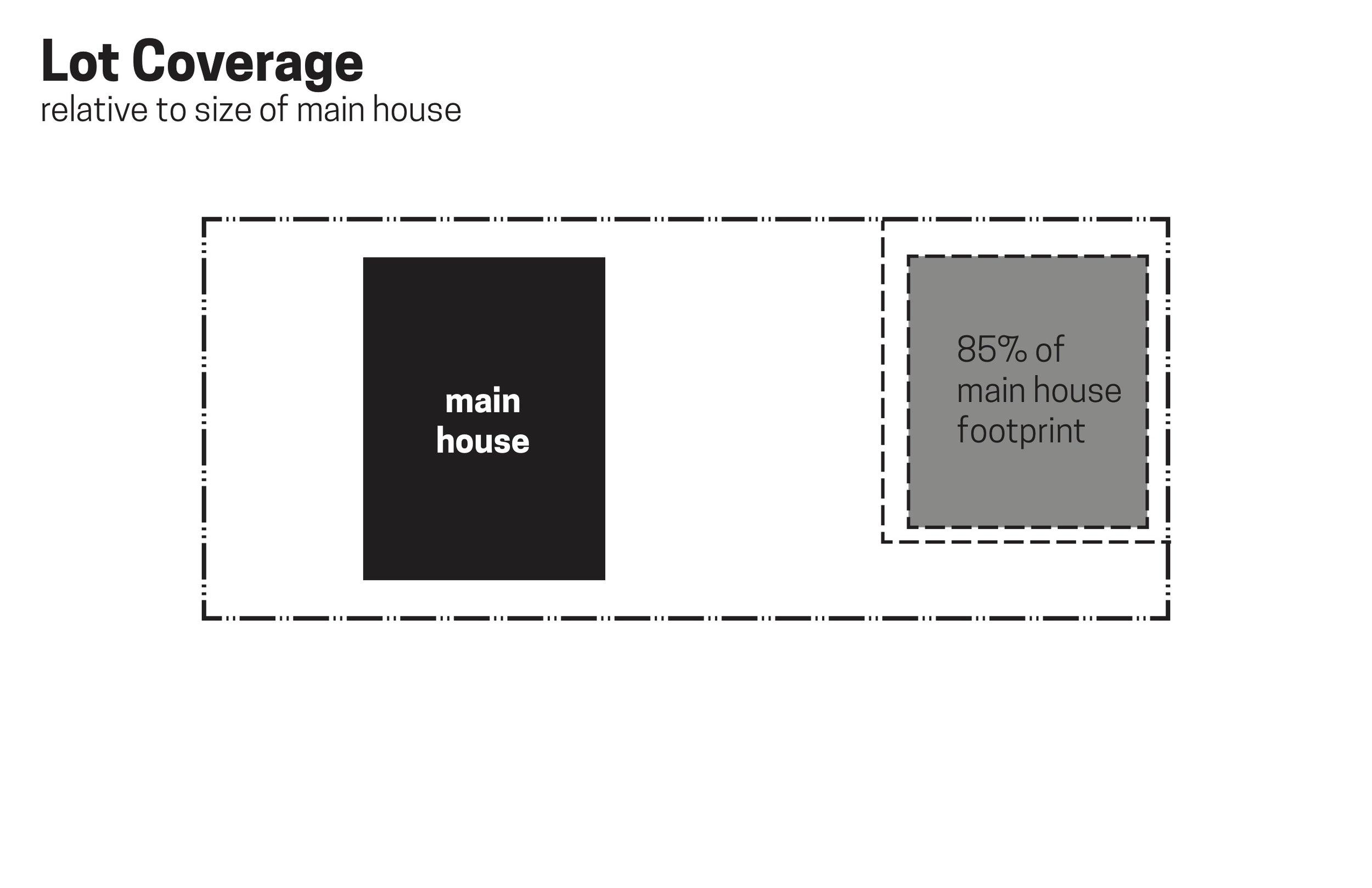 wc-studio-DADU-lot-coverage-relative-to-main-house.jpg