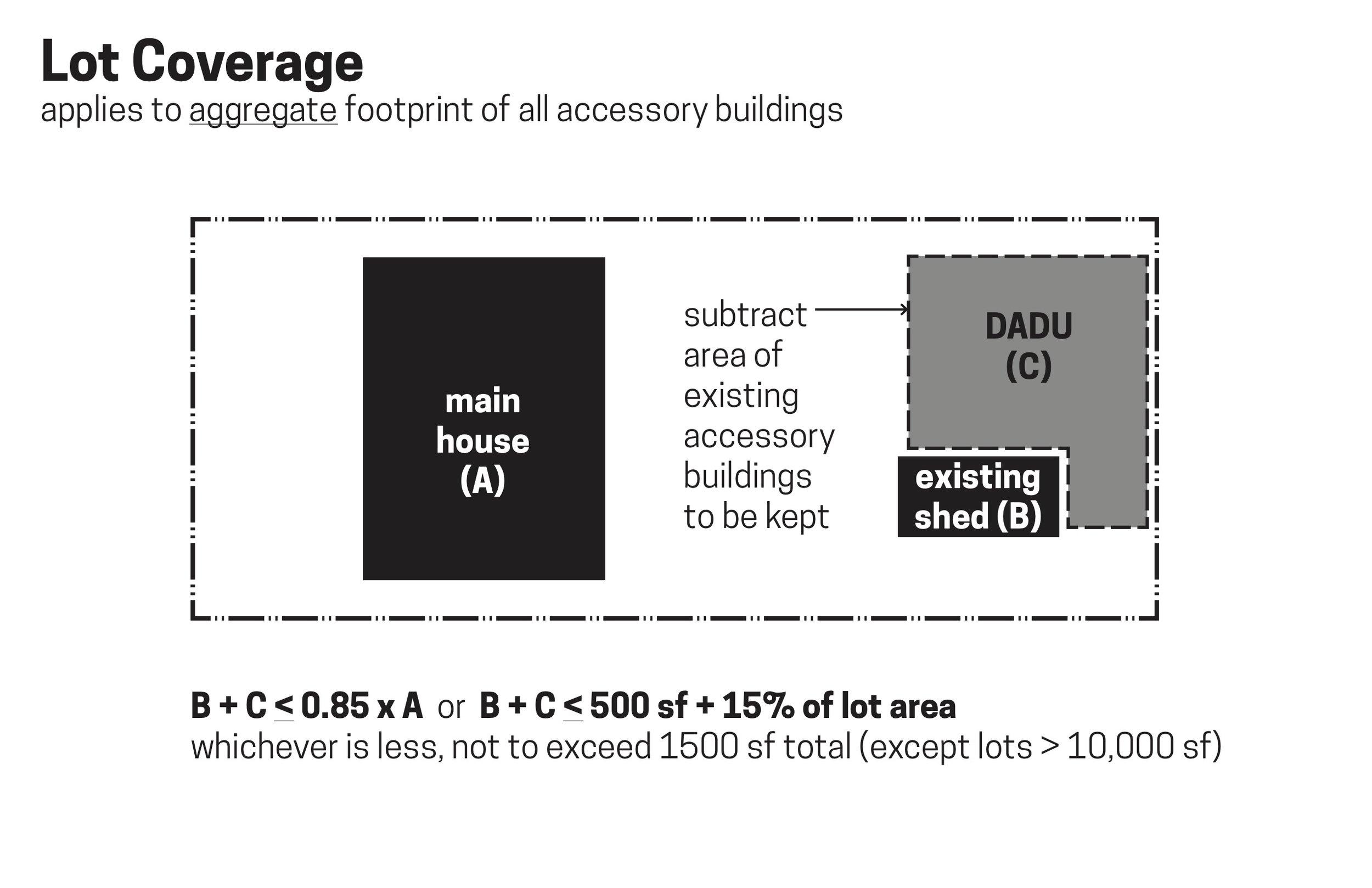 wc-studio-DADU-lot-coverage-total-accessory-building-area.jpg