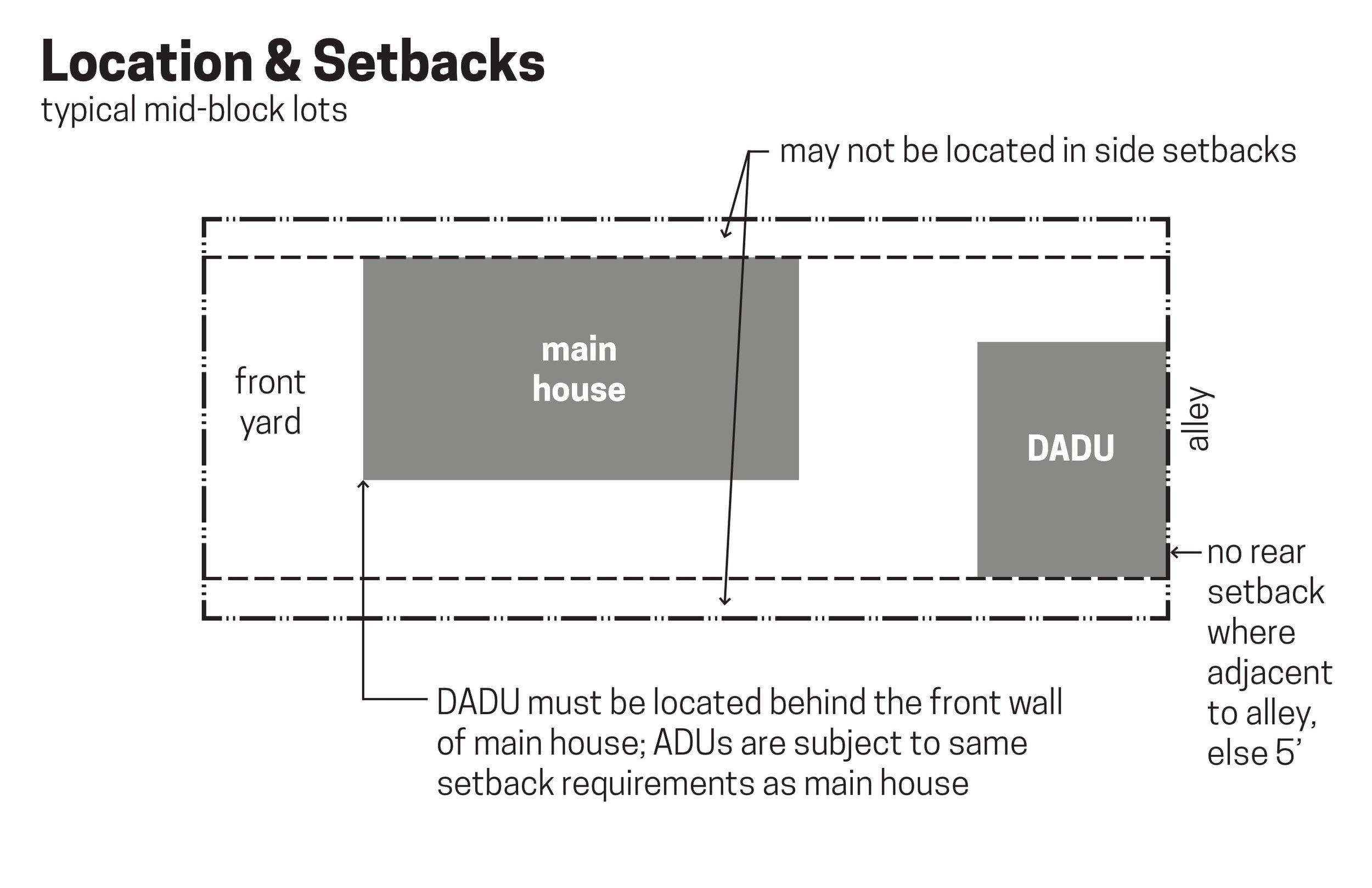 wc-studio-DADU-location-setbacks-mid-block.jpg