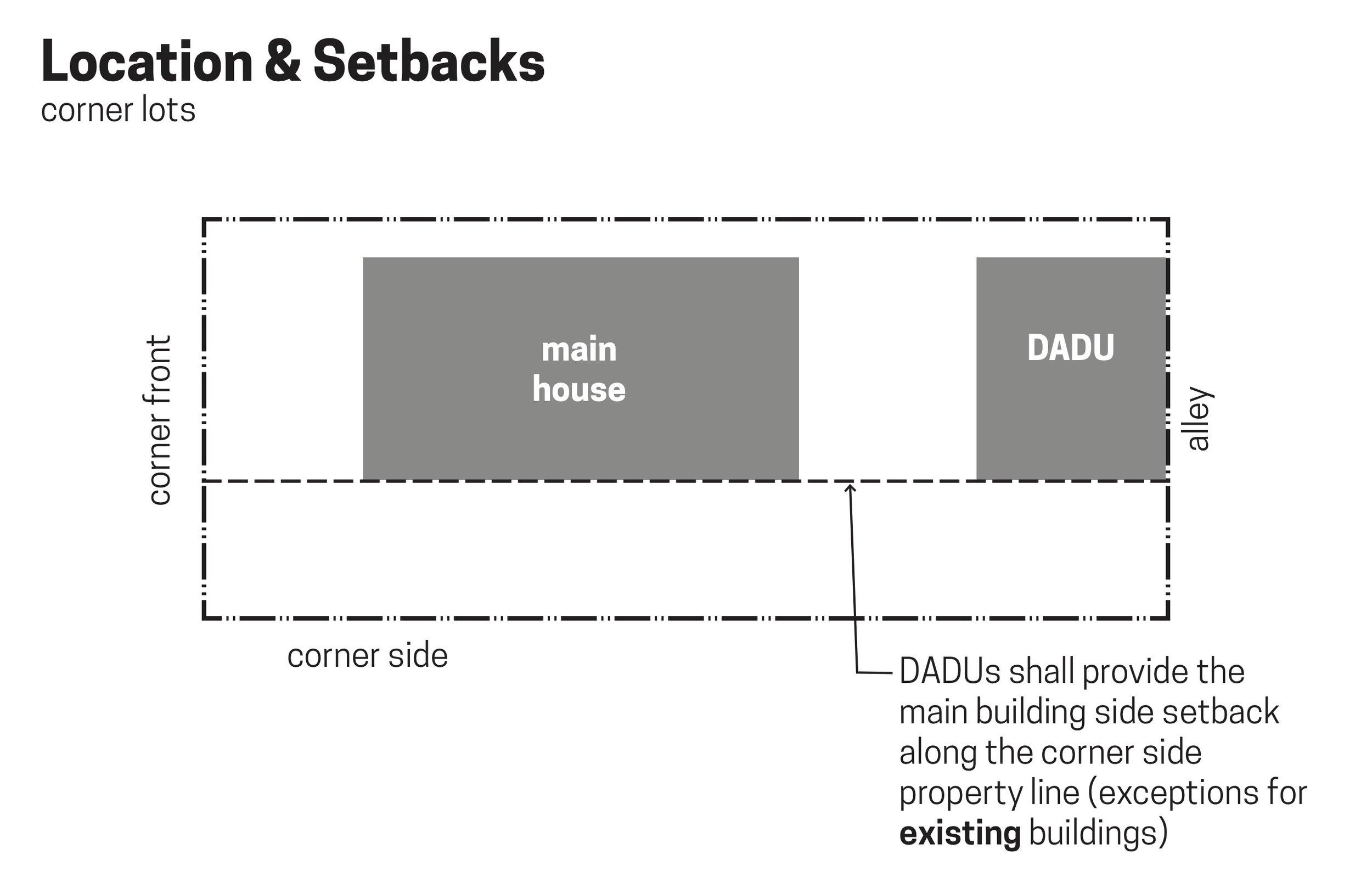 wc-studio-DADU-location-setbacks-corner-lot.jpg