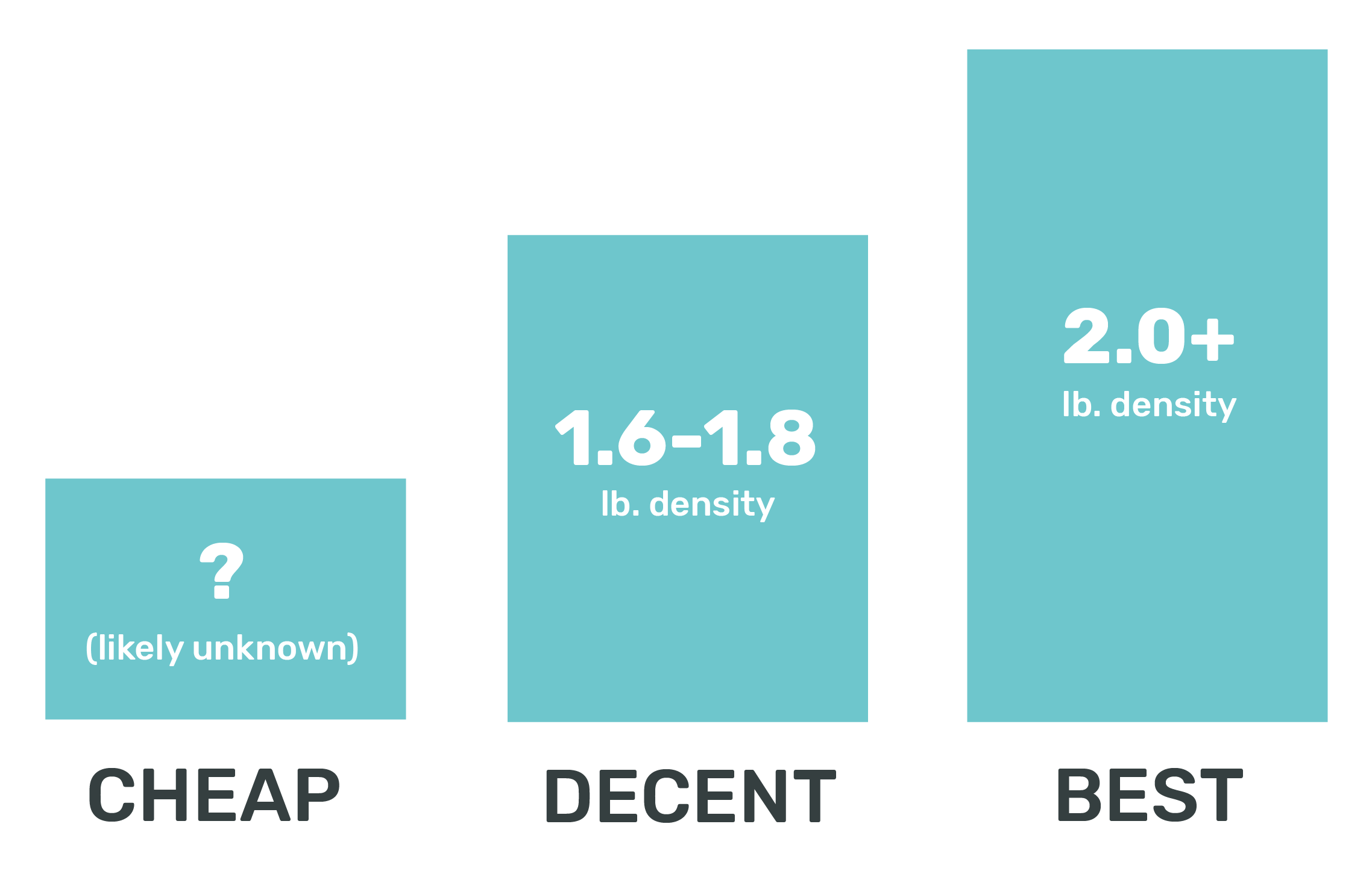 Our summary of mattress foam densities in the base layer and how they relate to quality and durability.