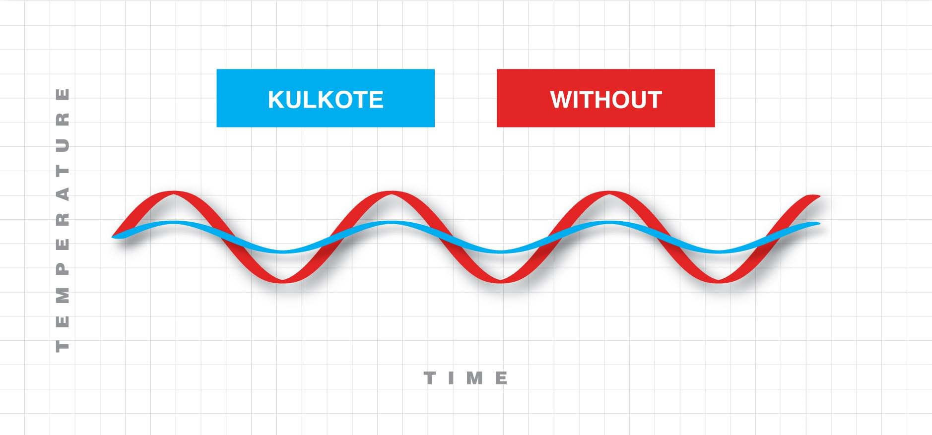 Graph showing the managed variance of temperature over time when using KulKote - Temperature Regulating Technology.