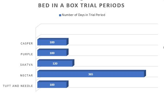Bed in a Box Trial Periods 2.JPG