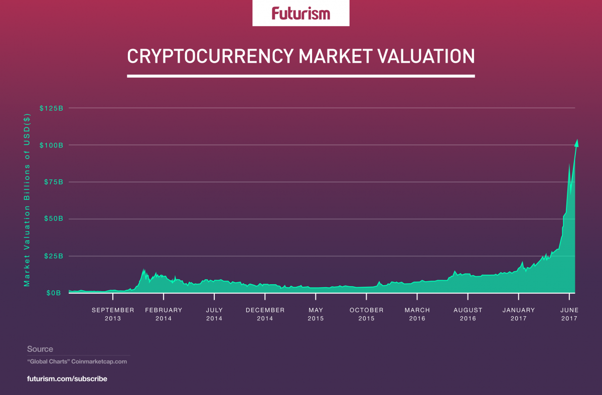 Source: https://futurism.com/what-this-period-of-rapid-growth-means-for-the-future-of-cryptocurrency/