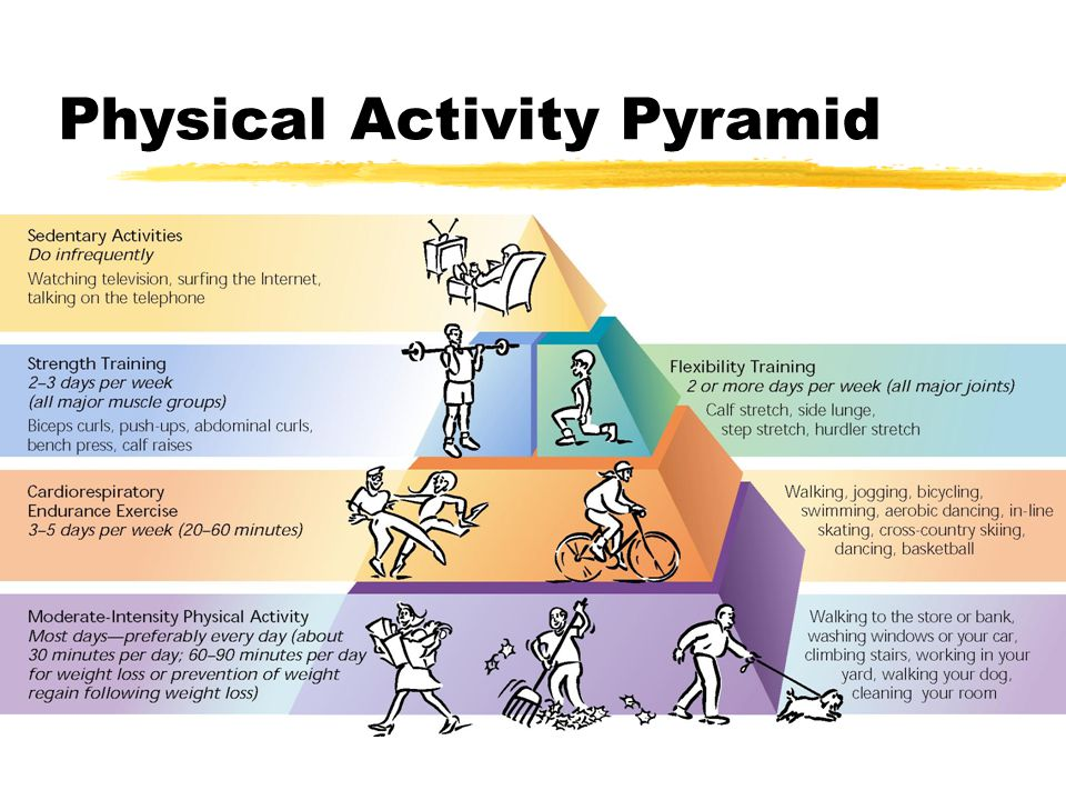 Physical Activity Pyramind