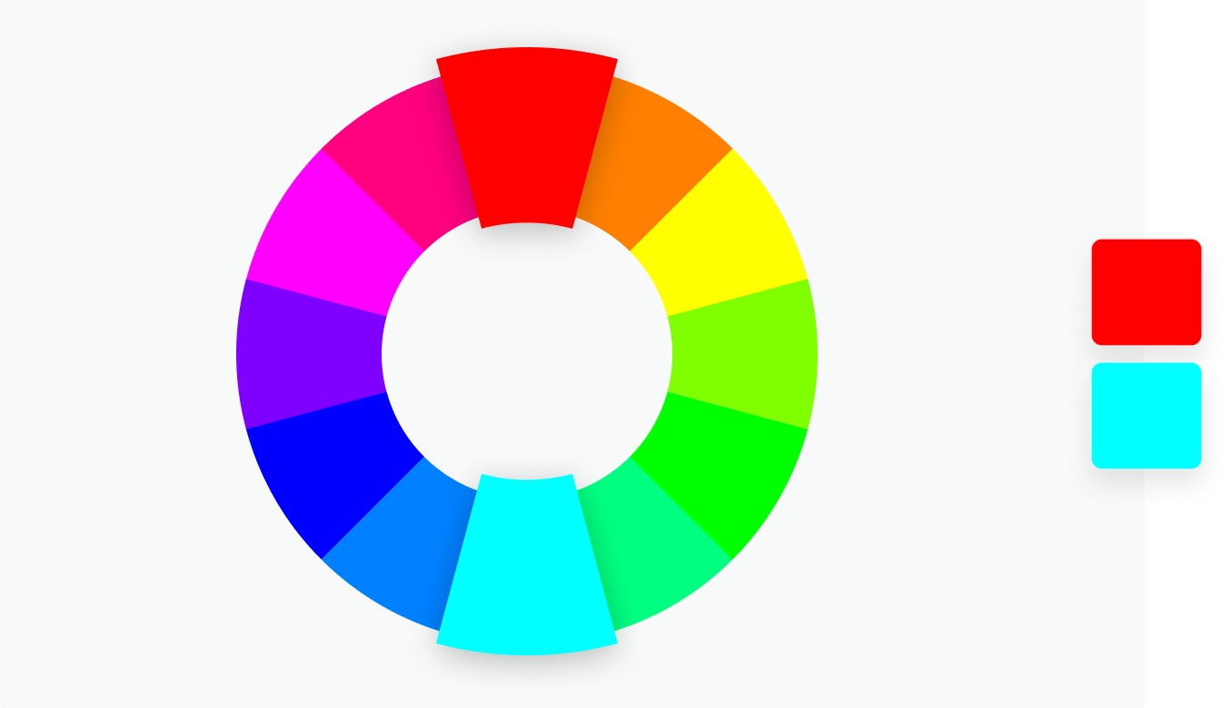 Complementary  Two colors that are on opposite sides of the color wheel. This combination provides a high contrast and high impact color combination – together, these colors will appear brighter and more prominent.