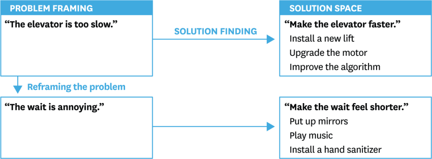 R1701D_WEDELL_PROBLEMFRAMING_B-850x313.png