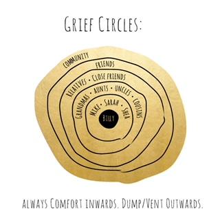 grief circles.jpeg