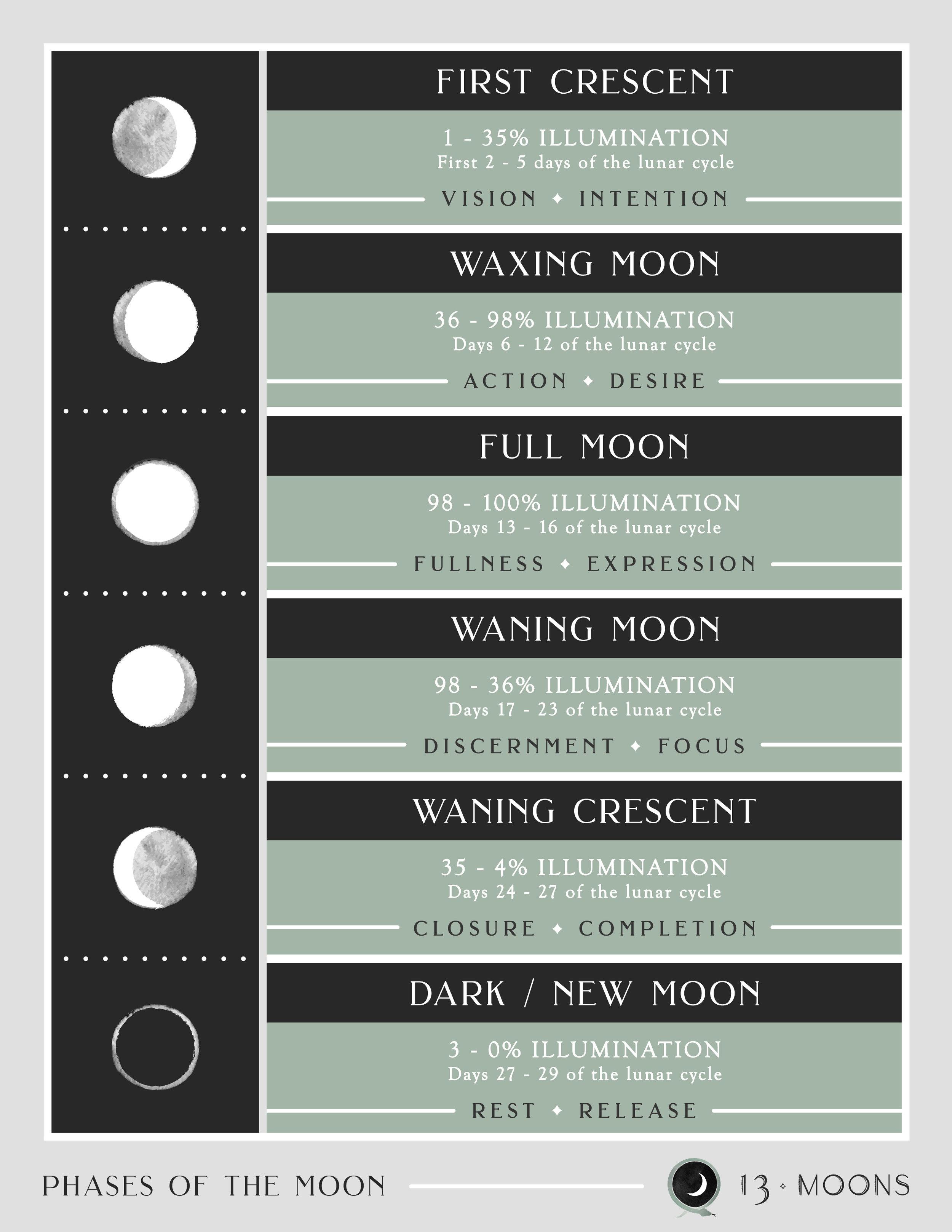 Moon Chart.jpg