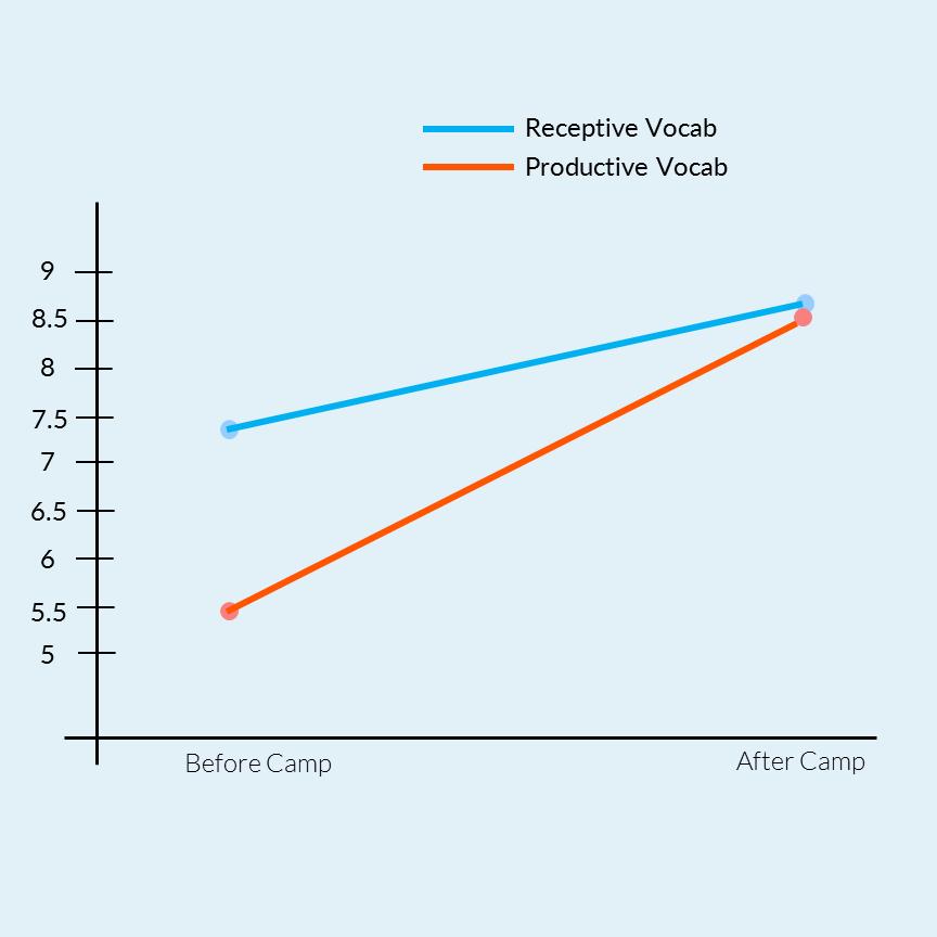 English Graph.png