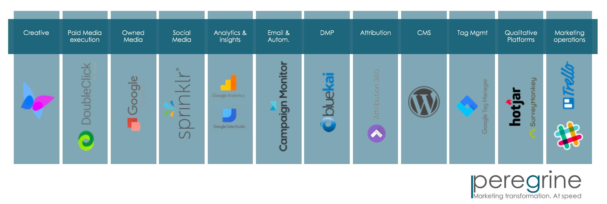 (click to enlarge) Tech stack example tailored towards specific client needs & business goals
