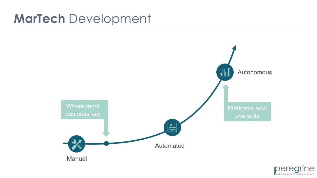 MarTech Development