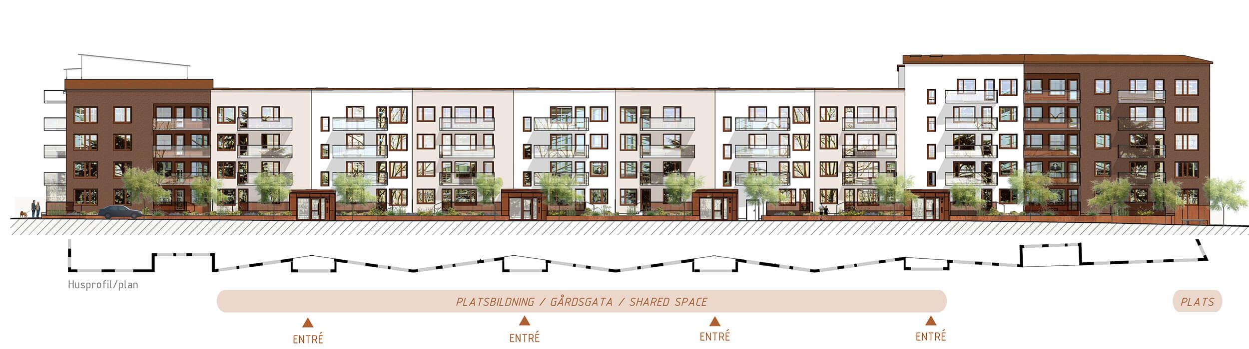 VECKAD FASAD.  Den sydvästra spetsen på kvarteret övergår i en veckad fasad, ett signum för kvarteret. Det upplevs av förbipasserande på cykel och tåg. I varje veck finns omsorgsfullt gestaltade entréer med planteringar och sittplatser i en skala som bidrar till grannskapskänslan.