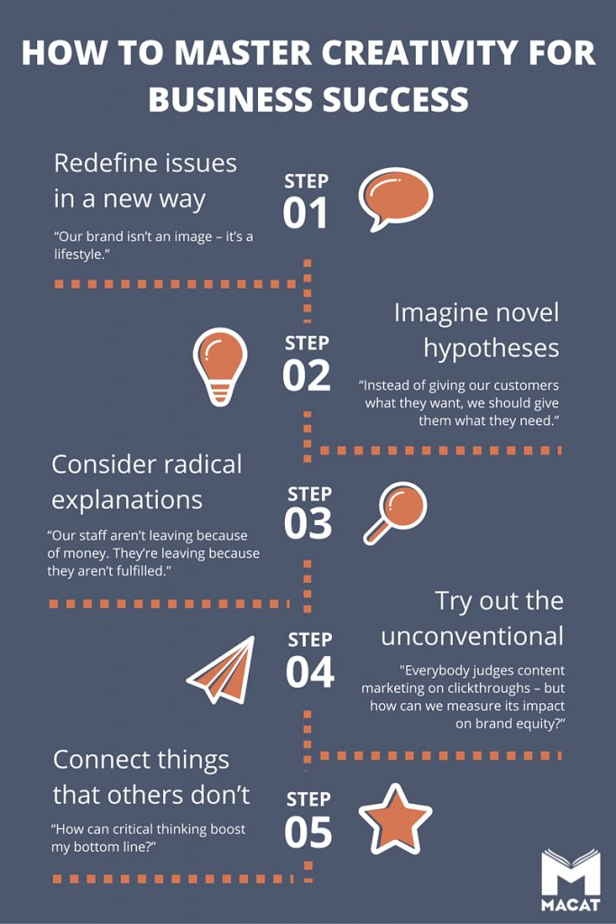 How to master creativity for business success