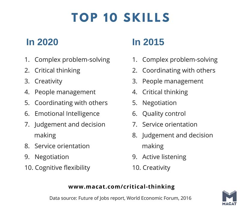 Top 10 skills by 2020
