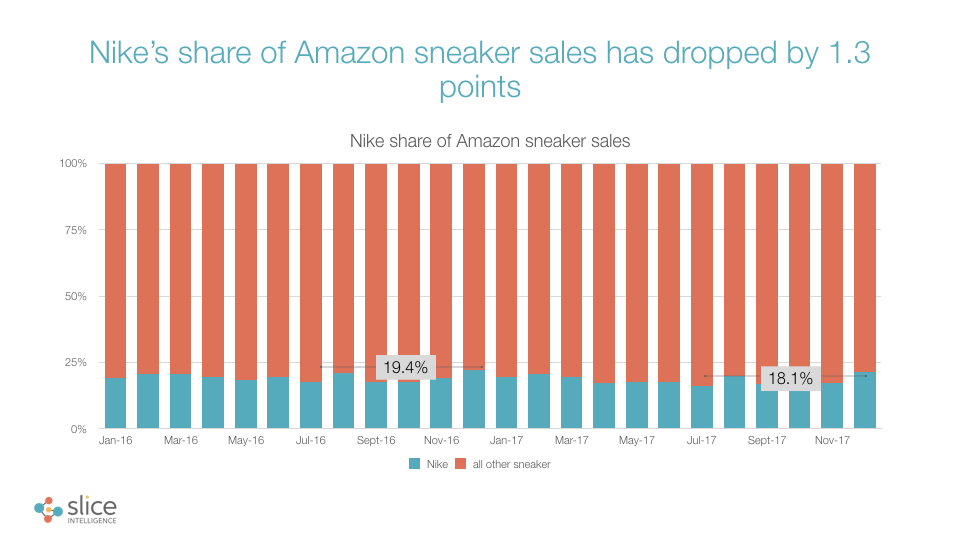 nike amazon share 4-18.001.jpeg