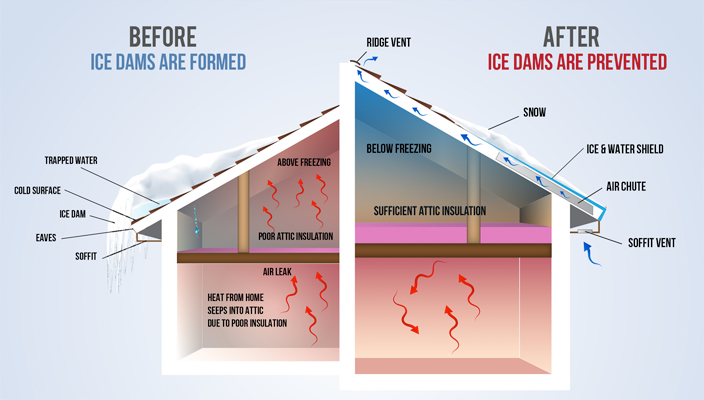how-ice-dams-are-prevented.png