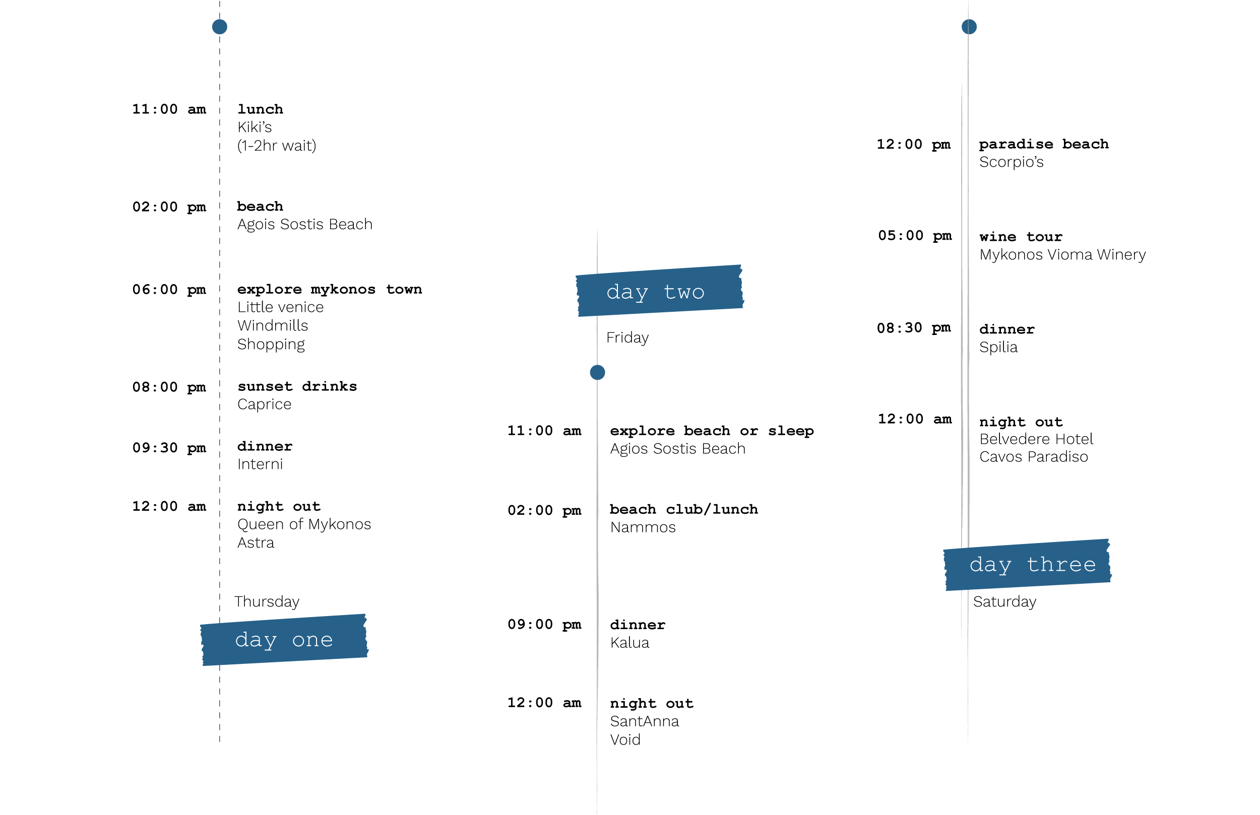 3 day travel itinerary for Mykonos