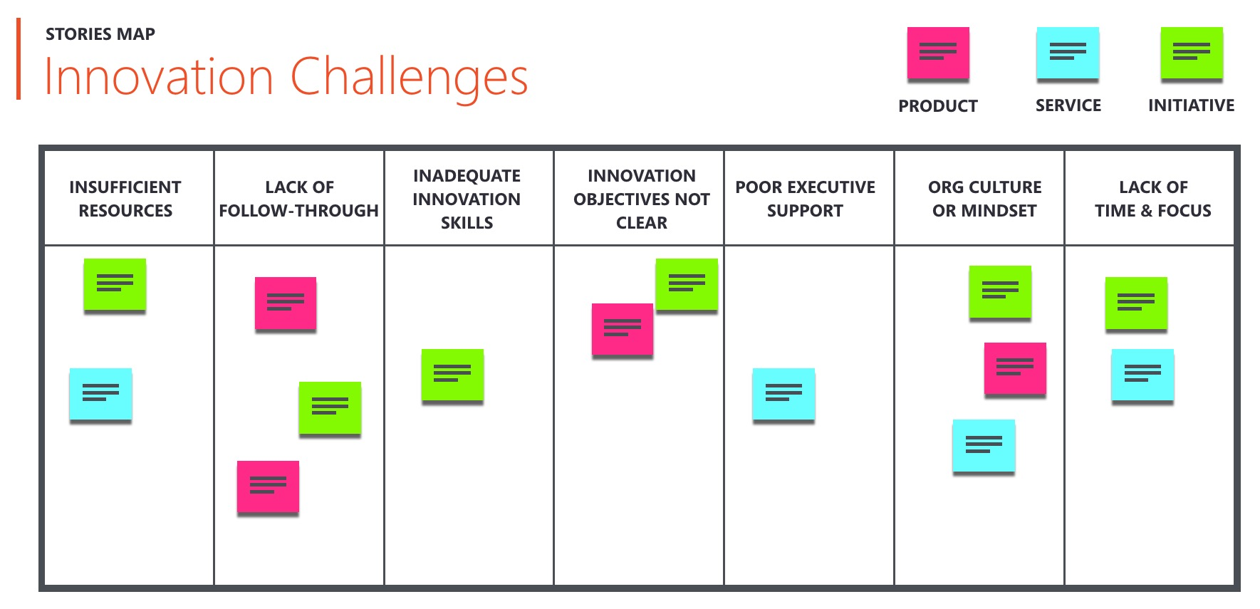 Attendees built a dashboard mapping some of the most common innovation challenges intrapreneurs see at their organization.