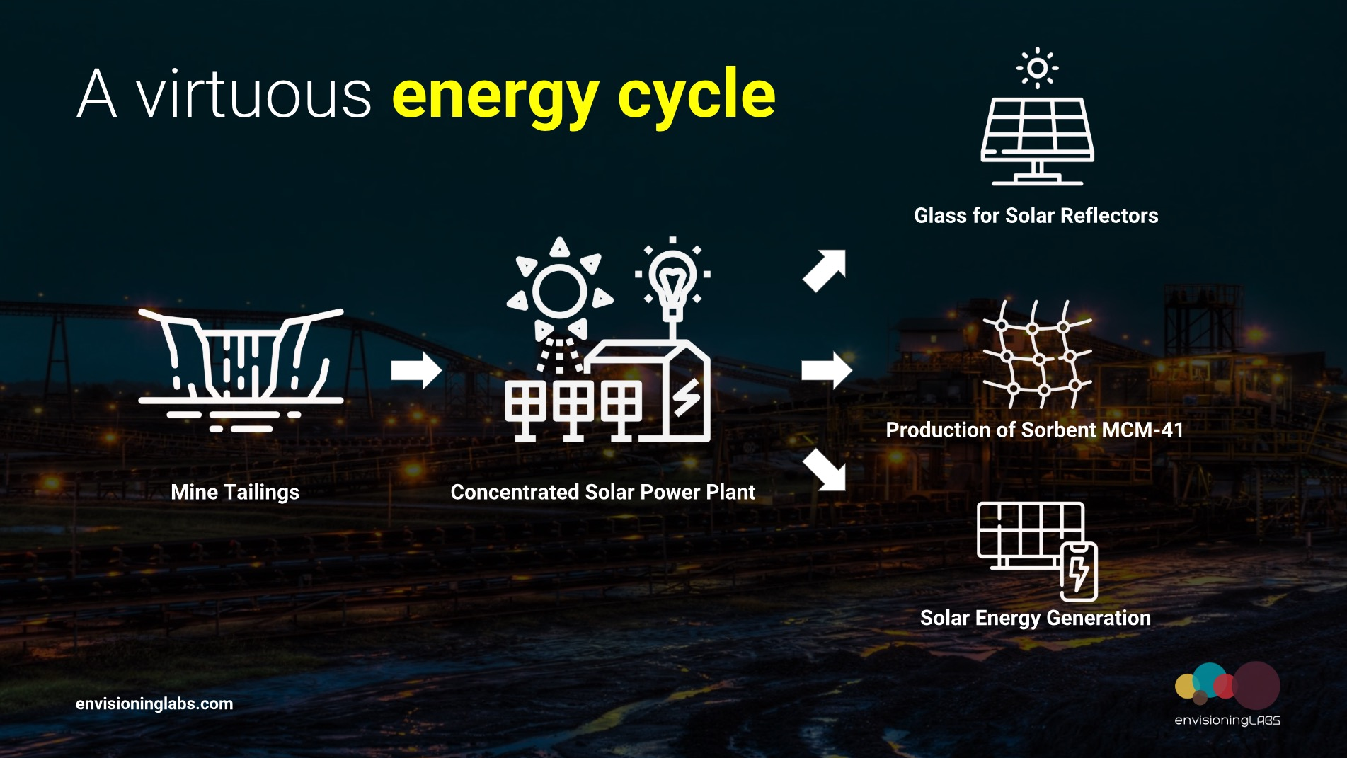 Envisioning Labs Mine Tailings to Solar Power Project.jpg
