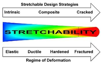 44 - stretchable figures of merit.jpg