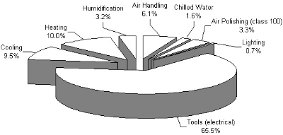 9 - Cleanroom Pie Chart.jpg