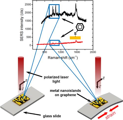 57 - Marin Piezoplasmonic Nanoscale TOC.jpg