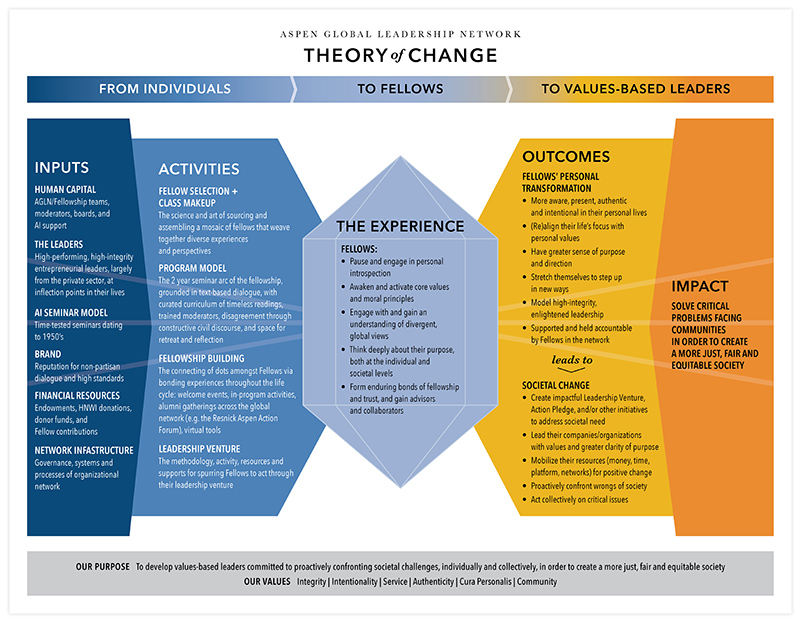 Aspen Global Leadership Network Theory of Change One Sheet front | Nonprofit Marketing Collateral Design by The Qurious Effect.