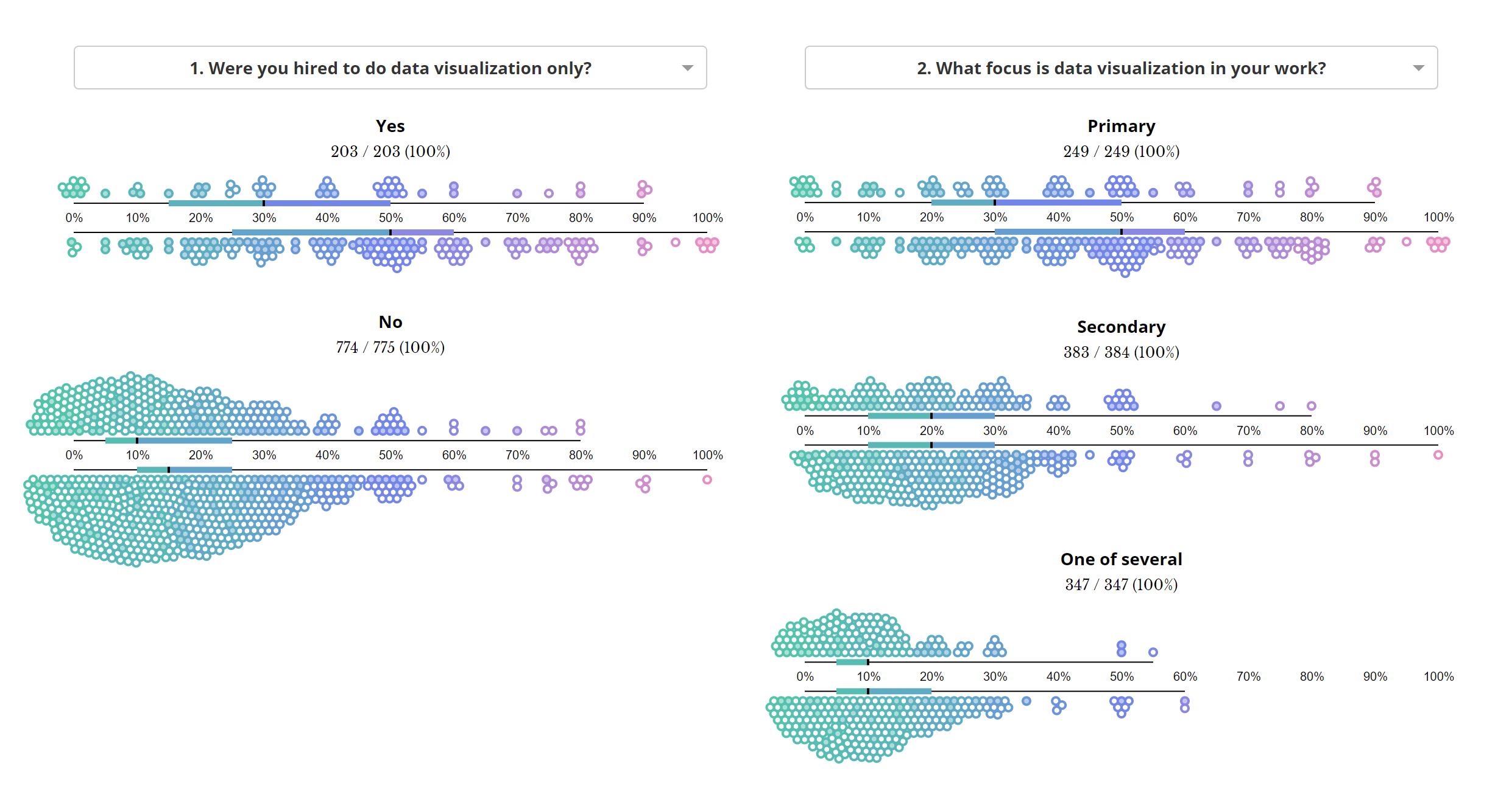 """655 Frustrations Doing Data Viz"" by Shirley Wu. Image via  Medium ."