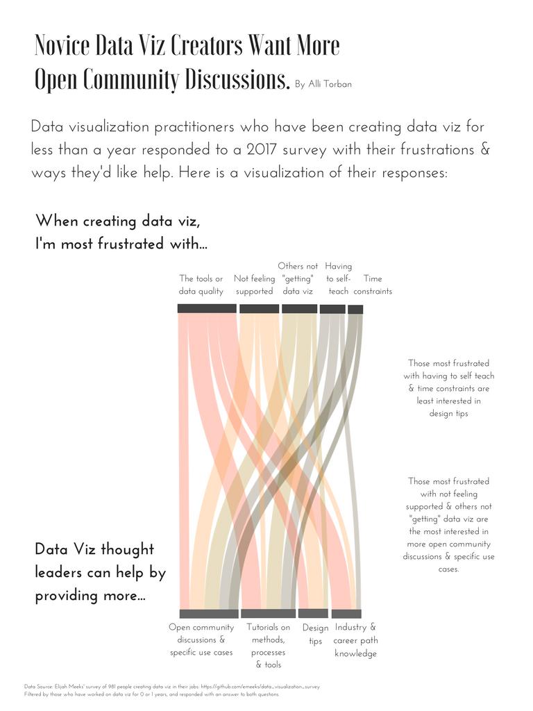 """Novice Data Viz Creators Want More Open Community Discussions"" By Alli Torban"